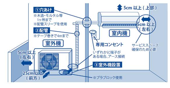 室内機と室外機で構成されるエアコンの図