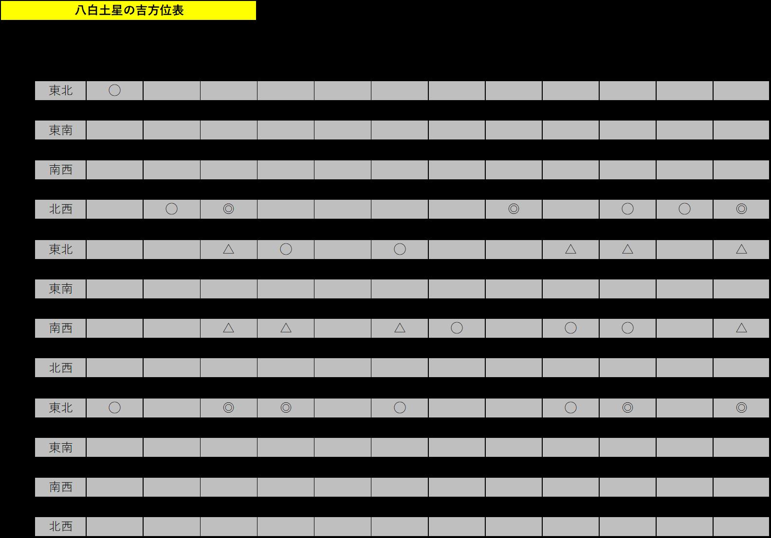 八白土星の吉方位表